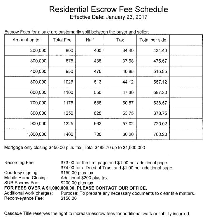 escrow rates jan 2017